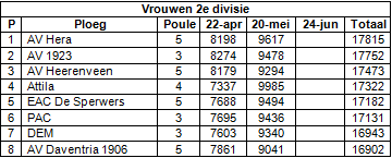 tussenstand vrouwen 2e div na 2 weds